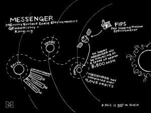 MessengerU-M