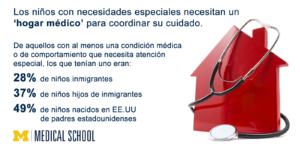 Estudio encontró que niños inmigrantes e hijos de inmigrantes tienen menos acceso a cuidado de salud tipo 'hogar médico' que les ayudaría a mejorar su salud.