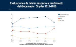 Un estudio muestra el declive en la aprobación de la labor del gobernador Snyder de Michigan según líderes locales.