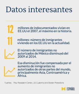 Datos de inmigración
