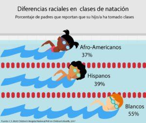 Encuesta demuestra que acceso a clases de natación, independencia en el agua están ligados a la raza, etnia de los padres