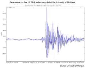 Sismograma de la explosión sónica registrada en la Universidad de Michigan el 16 de enero del 2018.