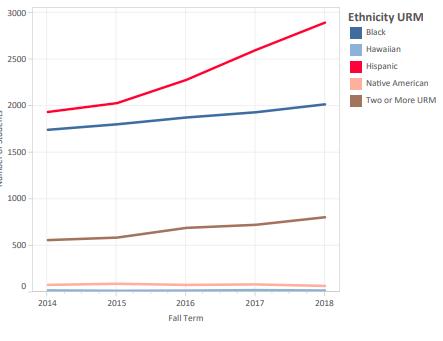 El 7.28 por ciento de los estudiantes de la U-M son de ascendencia Hispana.
