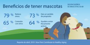 Encuesta: Los amigos peludos ayudan a los adultos mayores a enfrentar problemas de salud, socializar
