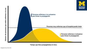 Pie de foto: Un gráfico azul y amarillo explica el concepto de aplanar la curva del coronavirus: La curva es más pronunciada si no detenemos la propagación en comparación con la curva más plana de si lo hacemos. La curva amarilla no alcanza a pasar la línea que marca el número de personas muy enfermas que los hospitales pueden tratar a una vez. Gráfico de Stephanie King.