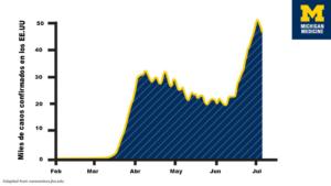 La curva COVID-19 ha repuntado nuevamente. ¿Y ahora, qué?