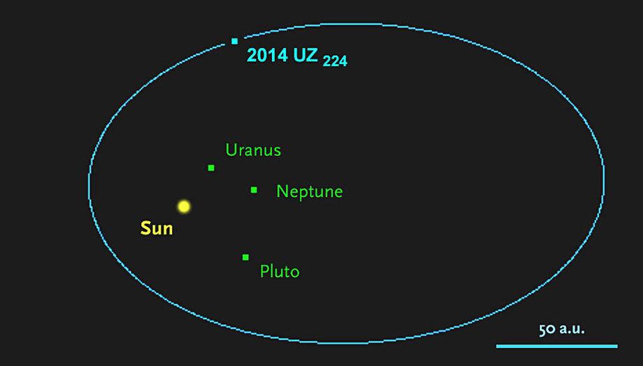 Pluto no está solo: Astrónomos de U. de Michigan encuentran segundo planeta enano